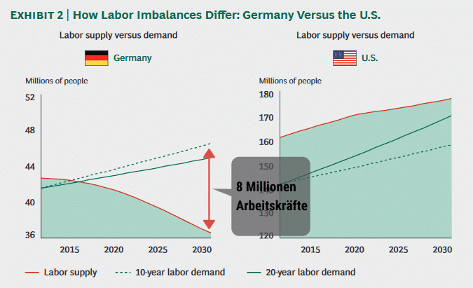 Quelle: The GlobalWorkforCe Crisis - http://www.iberglobal.com/files/The_Global_Workforce_Crisis_bcg.pdf