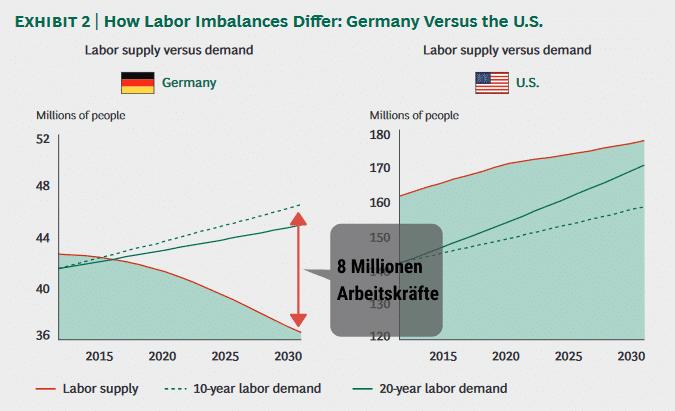 Quelle: The GlobalWorkforCe Crisis - http://www.iberglobal.com/files/The_Global_Workforce_Crisis_bcg.pdf